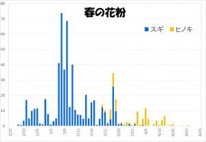 花粉グラフ